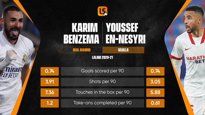 Karim Benzema and Youssef En-Nesyri will go head-to-head on Sunday