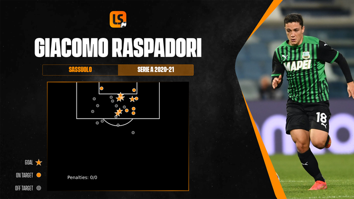 Giacomo Raspadori is one of a number of Sassuolo stars set to be on the move this summer
