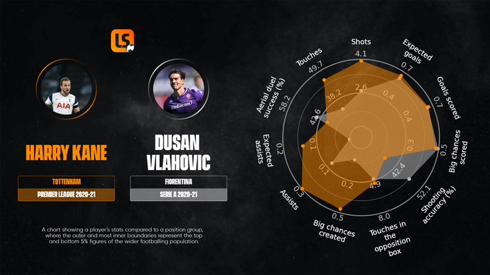 Dusan Vlahovic shares a number of key attributes with Tottenham talisman Harry Kane
