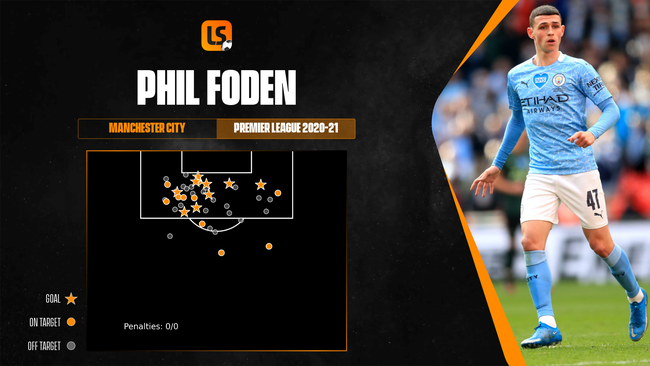 Phil Foden is among the best finishers in the England squad