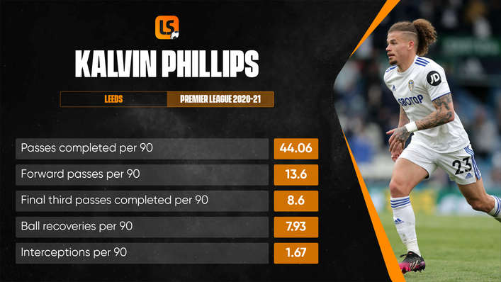 Kalvin Phillips has been a revelation in midfield for England at Euro 2020