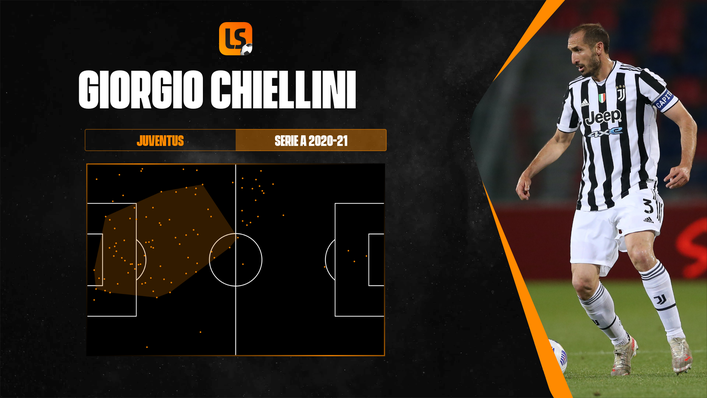 Giorgio Chiellini's defensive action areas map shows his impact at centre-back for Juventus in 2020-21