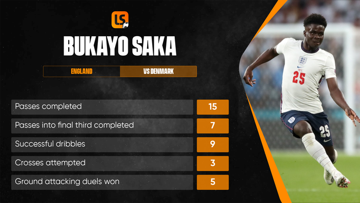 Bukayo Saka assisted England's equaliser and was one of the Three Lions' best players
