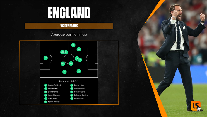 England left-back Luke Shaw again got forward with regularity to support Raheem Sterling