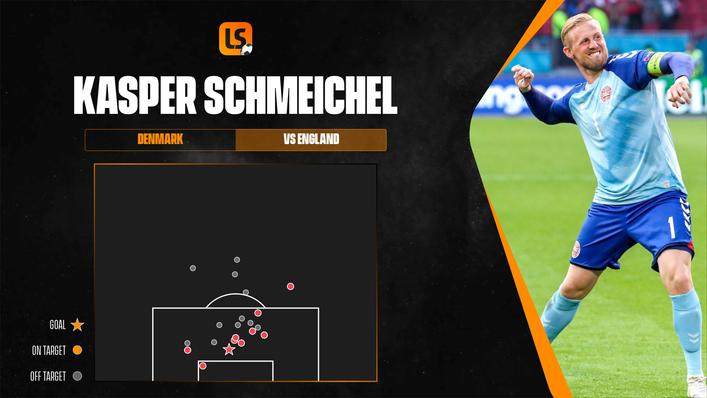 England laid siege on Kasper Schmeichel's goal but he stood firm