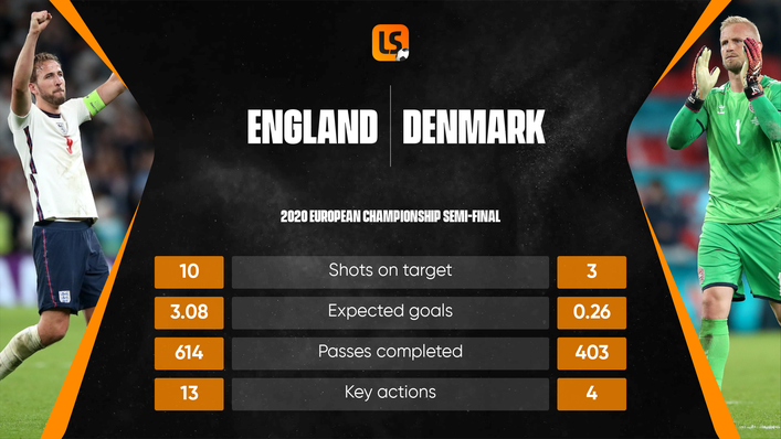 The stats tell the story of a game England bossed without finding the breakthrough until late