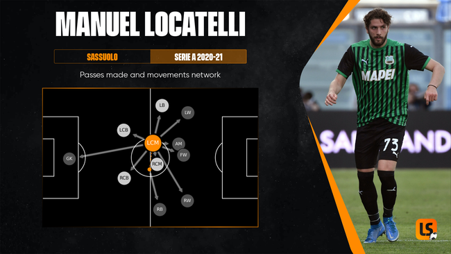 Manuel Locatelli is keen on a move to Serie A giants Juventus after Euro 2020