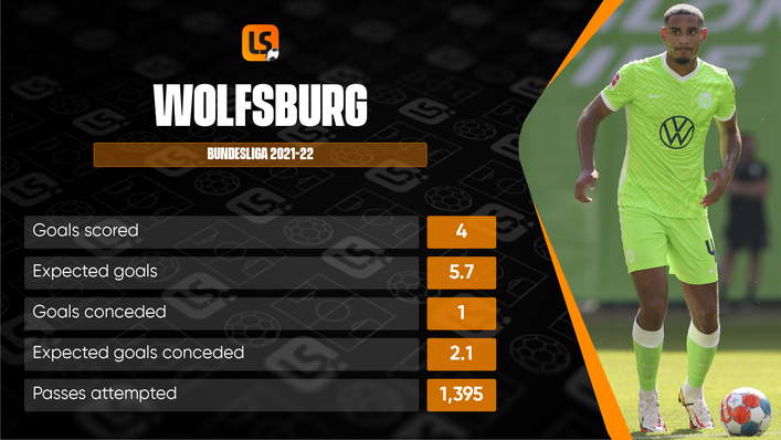 Wolfsburg have enjoyed a sensational start to the season under Mark van Bommel