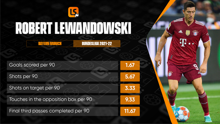 Robert Lewandowski continues to score goals at a remarkable rate for Bayern Munich