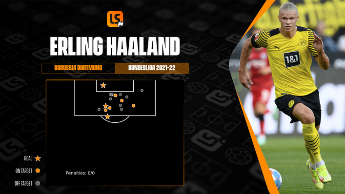 Erling Haaland has already registered three league goals in just three appearances