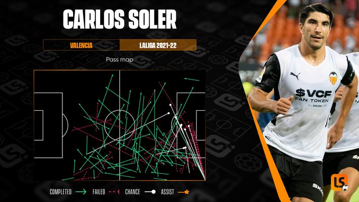 Valencia's Carlos Soler has already created nine chances and three big chances this season