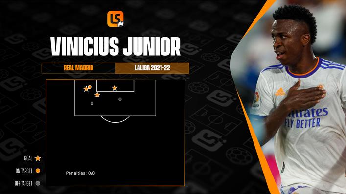 No LaLiga player has scored more than Vinicius Junior's three goals this term