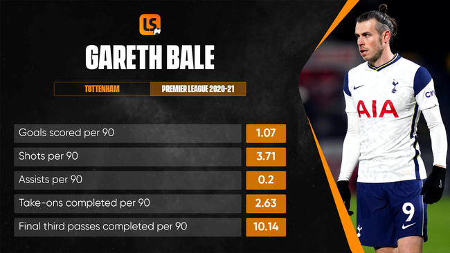 Gareth Bale's goals will be crucial to Wales' chances at Euro 2020