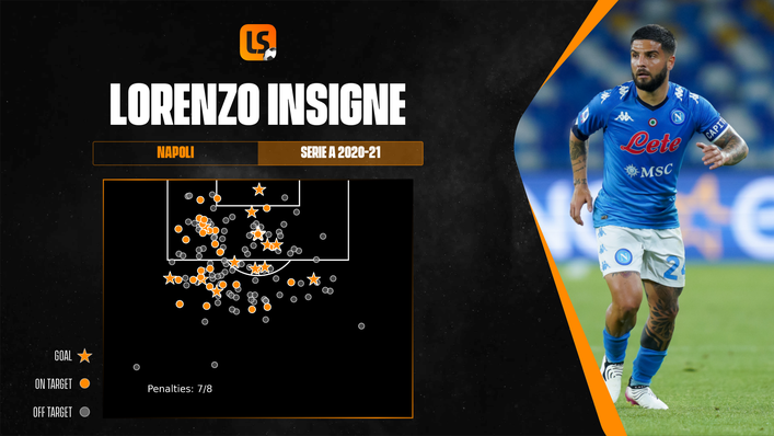 Lorenzo Insigne is coming into Euro 2020 in red-hot form after a sensational season for Napoli