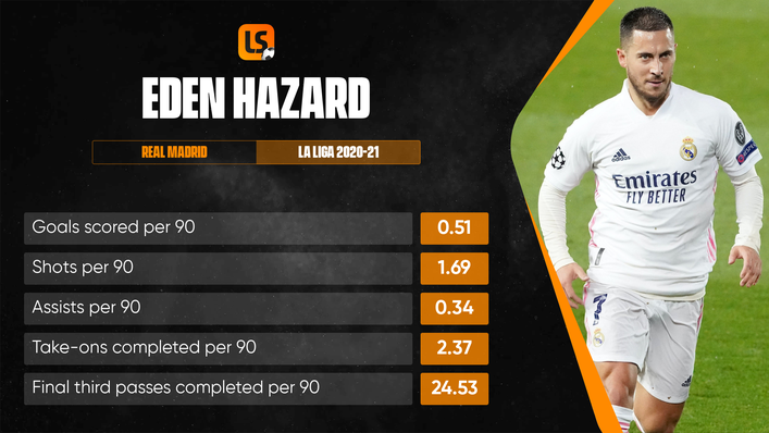 Belgium's Eden Hazard will be hoping to improve on his form for Real Madrid at Euro 2020