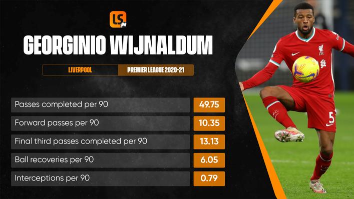 Georginio Wijnaldum is the main man in midfield for the Netherlands