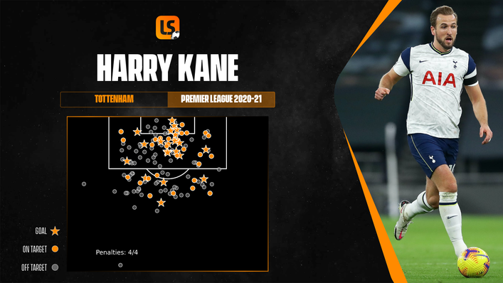 Can Harry Kane take his Premier League Golden Boot-winning form into Euro 2020?