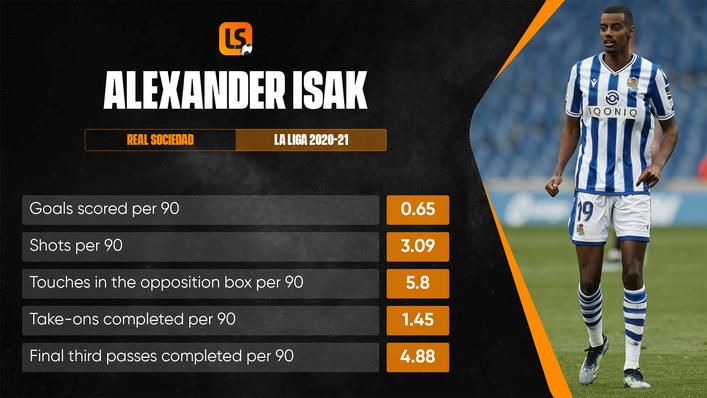 Alexander Isak will be Sweden's biggest goal threat at the European Championship