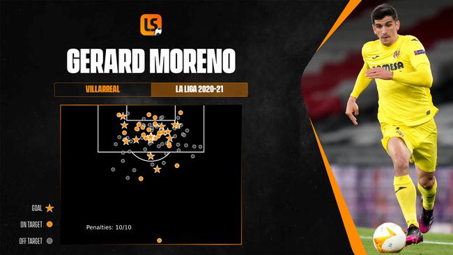 Gerard Moreno has been in sensational goalscoring form for Europa League winners Villarreal