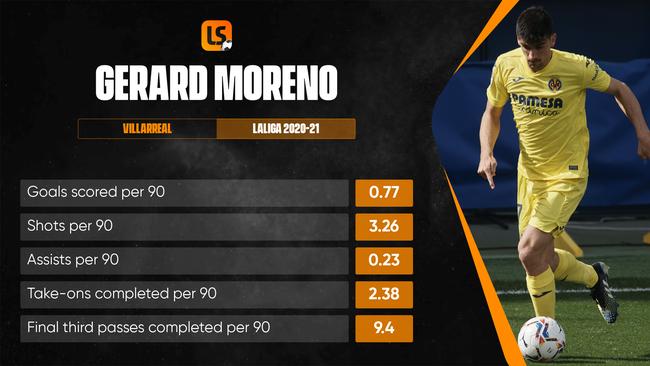 Can Gerard Moreno take his Europa League-winning form into the European Championship?