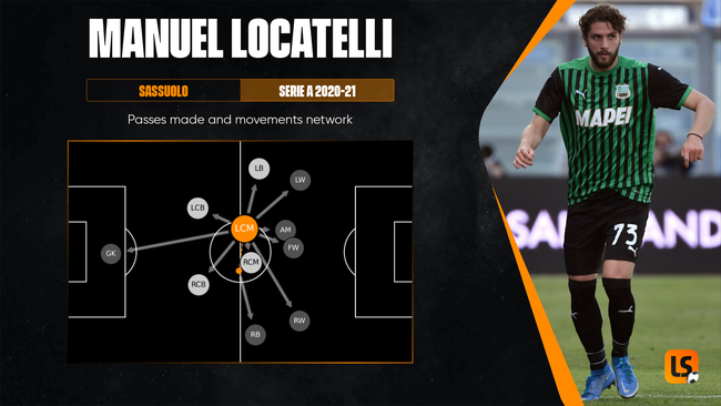 Manuel Locatelli has been a revelation for Sassuolo in Serie A this season