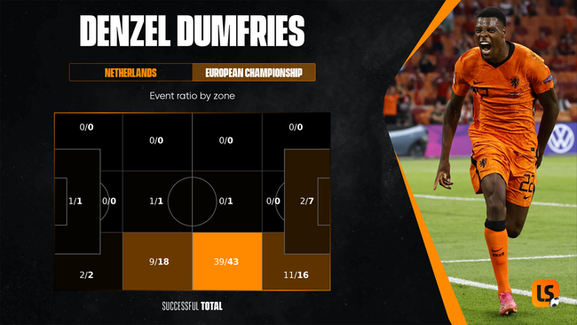 Denzel Dumfries' abilities in the opposition half have attracted interest from across the continent