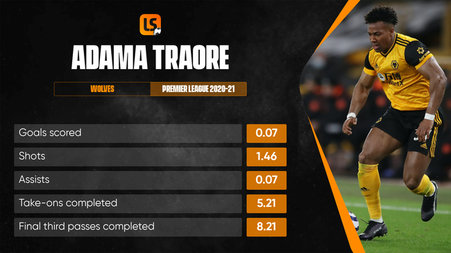 Adama Traore lacked the end product of previous campaigns at Wolves last season