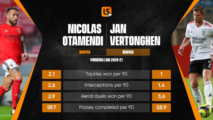 Nicolas Otamendi and Jan Vertonghen form an experienced central defensive pairing