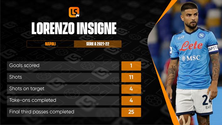 Lorenzo Insigne is already off the mark for the season