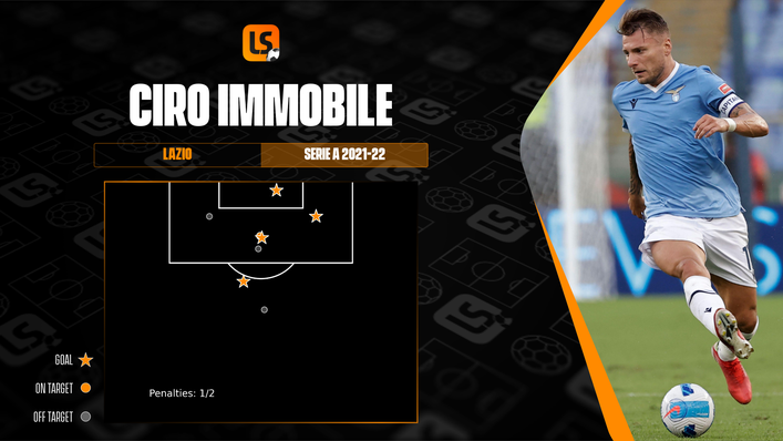Lazio's Ciro Immobile leads the Serie A scoring charts with four goals so far in 2021-22