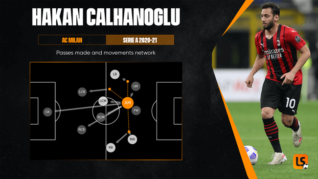 Hakan Calhanoglu will be key to Turkey's chances of breaking down Italy's defence