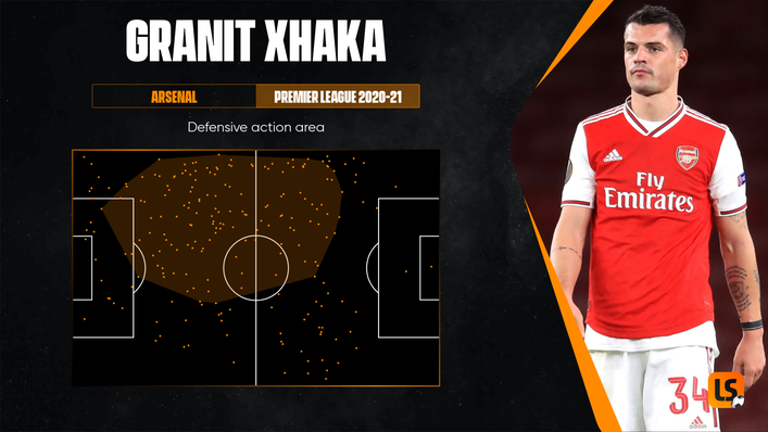 Granit Xhaka can provide an effective screen in front of the Swiss defence against Wales