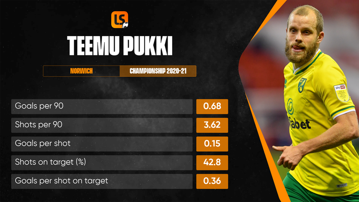 Experienced forward Teemu Pukki continues to produce the goods for Finland