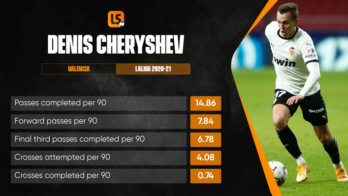 Denis Cheryshev will be aiming to end Russia's miserable record against Belgium