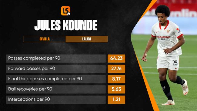 Sevilla defender Jules Kounde was one of LaLiga's best centre-backs in 2020-21