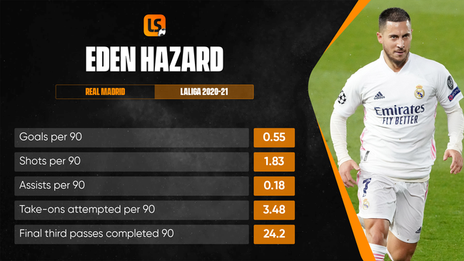 Eden Hazard has struggled to hit the heights of his Chelsea days since moving to Madrid
