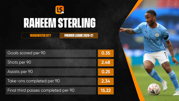 Raheem Sterling's future at Manchester City remains unclear after a sensational Euro 2020