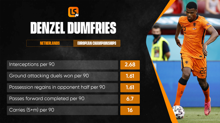 Flying full-back Denzel Dumfries was the Netherlands' standout performer at the European Championship