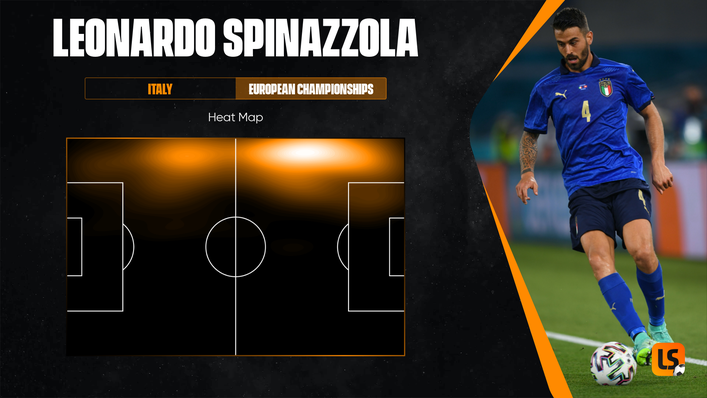 Despite missing the tournament's latter stages with injury, Leonardo Spinazzola made a big impression at Euro 2020