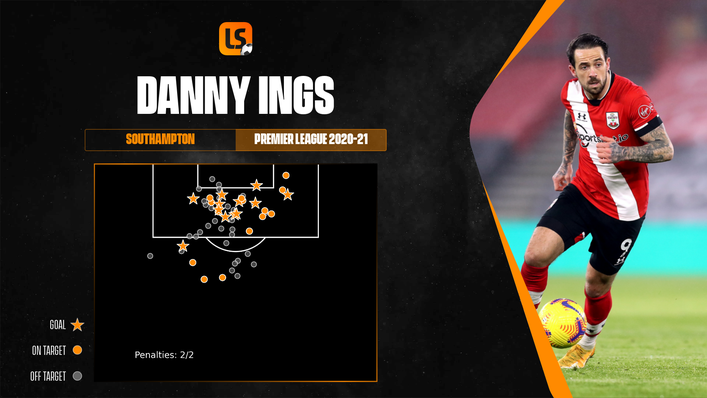 Danny Ings' 2020-21 Premier League shot map shows how clinical he was for Southampton