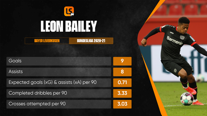 Leon Bailey had long been linked with a Premier League switch before joining Aston Villa