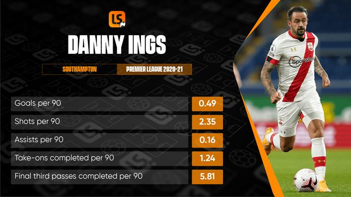 Danny Ings scored 41 Premier League goals for Southampton