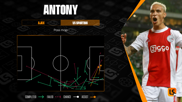 Antony was in sublime form against Sporting in the Champions League, as Ajax romped to a 5-1 victory