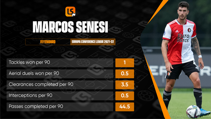 Marcos Senesi's impressive performances have helped Feyenoord top Group E of the UEFA Europa Conference League