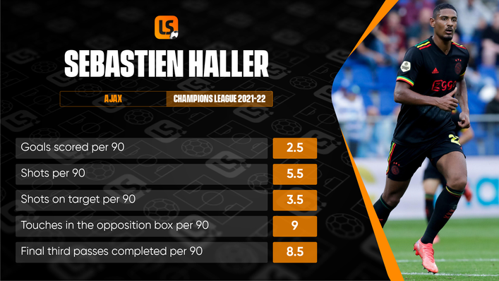 Sebastien Haller's Champions League performances reflect a player at the top of his game
