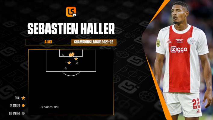 Sebastien Haller has been incredibly potent in the final third during his two Champions League appearances