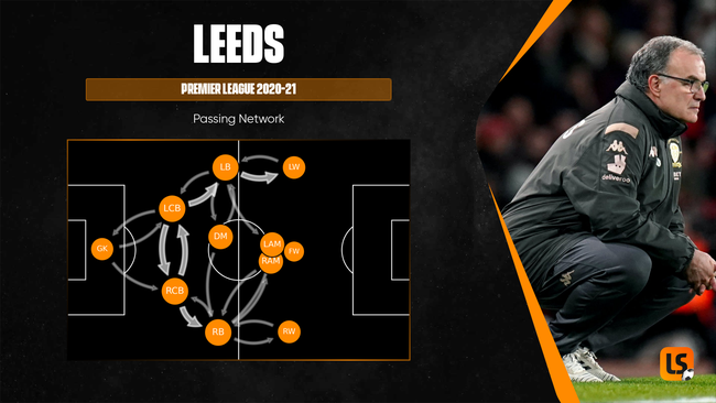 Left-back is a key attacking position for Leeds in Marcelo Bielsa's tactical system