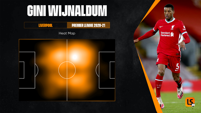 Gini Wijnaldum's versatility was a key factor in Liverpool's domestic and European success in recent seasons
