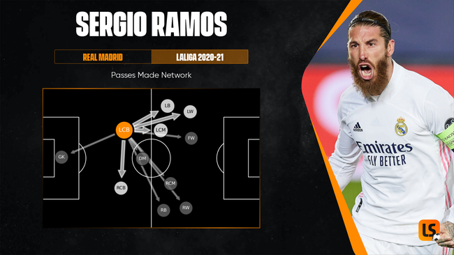 Sergio Ramos' big game nous could help Paris Saint-Germain win a first Champions League trophy