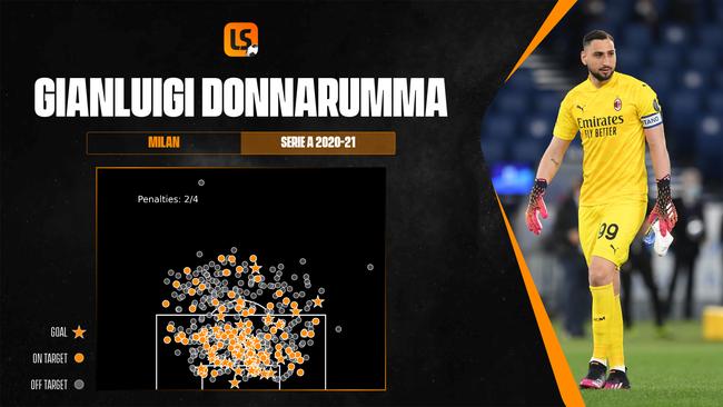 Gianluigi Donnarumma starred at Euro 2020 as Italy tasted glory